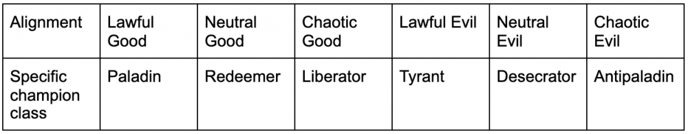 A table showing which alignment is the specific champion class. Lawful good, paladin. Neutral good, redeemer. Chaotic good, liberator. Lawful evil, tyrant. Neutral evil, desecrator. Chaotic evil, antipaladin
